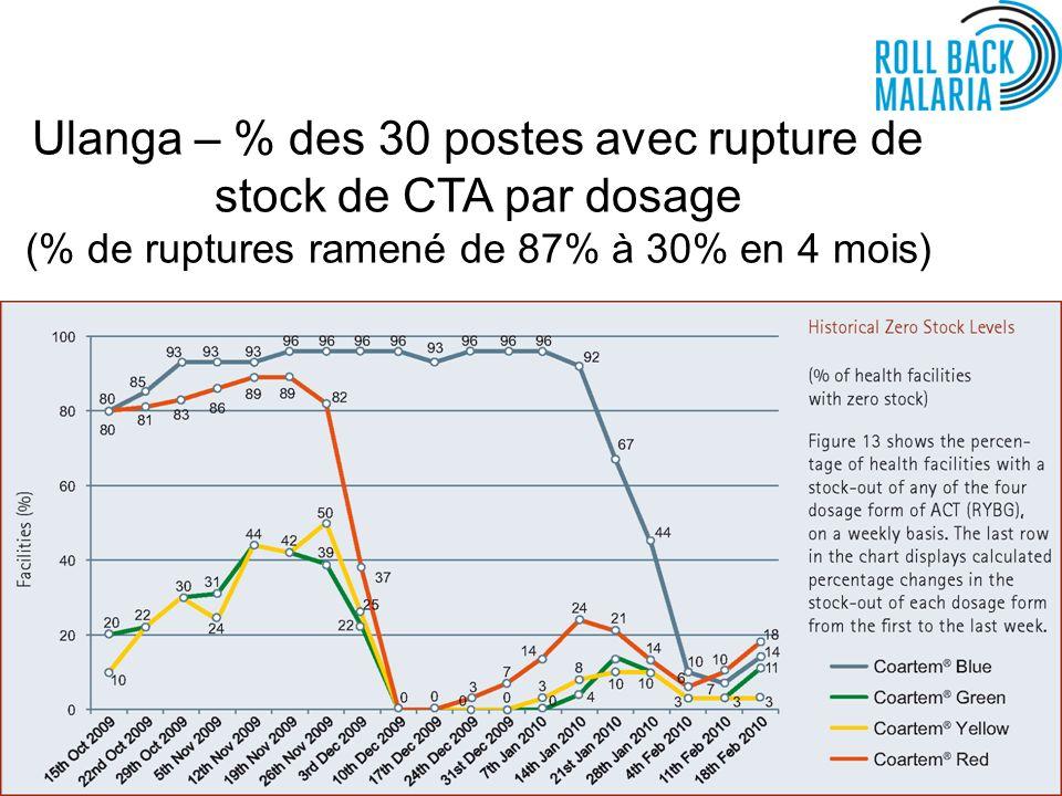 Ulanga – % des 30 postes avec rupture de stock de CTA par dosage (% de ruptures ramené de 87% à 30% en 4 mois)