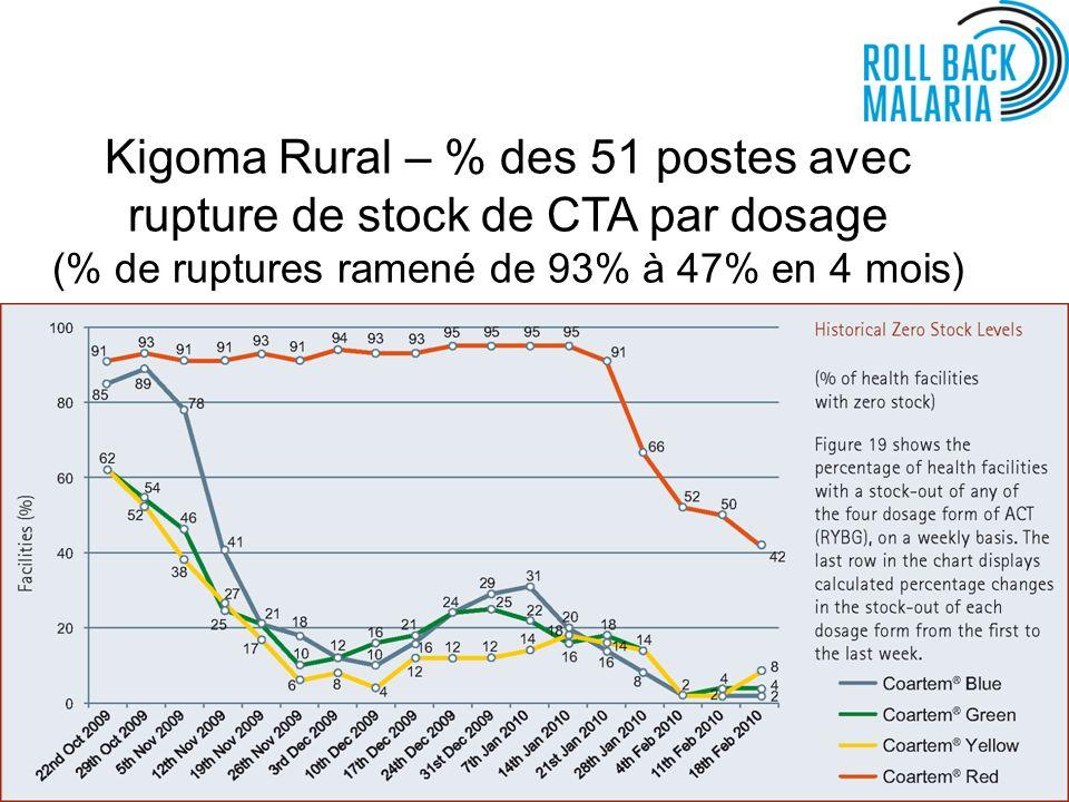 Kigoma Rural – % des 51 postes avec rupture de stock de CTA par dosage (% de ruptures ramené de 93% à 47% en 4 mois)