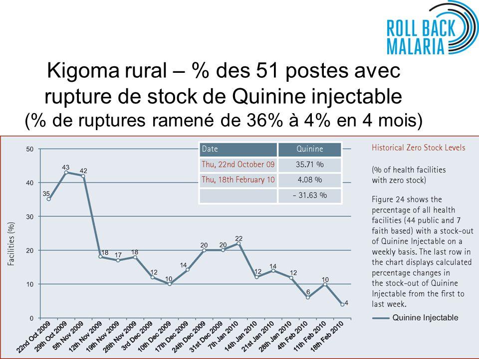 Kigoma rural – % des 51 postes avec rupture de stock de Quinine injectable (% de ruptures ramené de 36% à 4% en 4 mois)