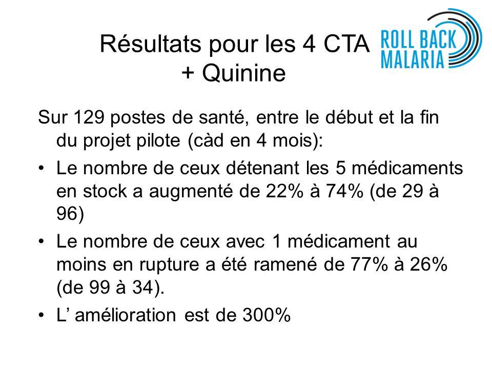 Résultats pour les 4 CTA + Quinine Sur 129 postes de santé, entre le début et la fin du projet pilote (càd en 4 mois): Le nombre de ceux détenant les 5 médicaments en stock a augmenté de 22% à 74% (de 29 à 96) Le nombre de ceux avec 1 médicament au moins en rupture a été ramené de 77% à 26% (de 99 à 34).