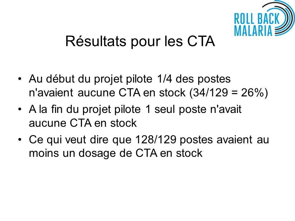 Résultats pour les CTA Au début du projet pilote 1/4 des postes n avaient aucune CTA en stock (34/129 = 26%) A la fin du projet pilote 1 seul poste n avait aucune CTA en stock Ce qui veut dire que 128/129 postes avaient au moins un dosage de CTA en stock