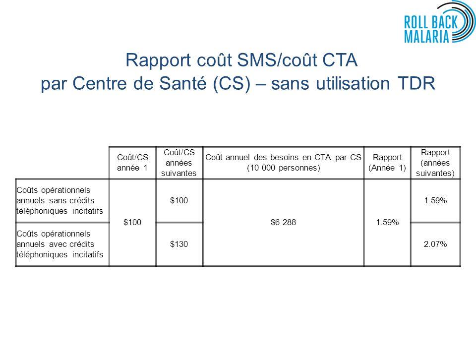 Rapport coût SMS/coût CTA par Centre de Santé (CS) – sans utilisation TDR Coût/CS année 1 Coût/CS années suivantes Coût annuel des besoins en CTA par CS (10 000 personnes) Rapport (Année 1) Rapport (années suivantes) Coûts opérationnels annuels sans crédits téléphoniques incitatifs $100 $6 2881.59% Coûts opérationnels annuels avec crédits téléphoniques incitatifs $1302.07%