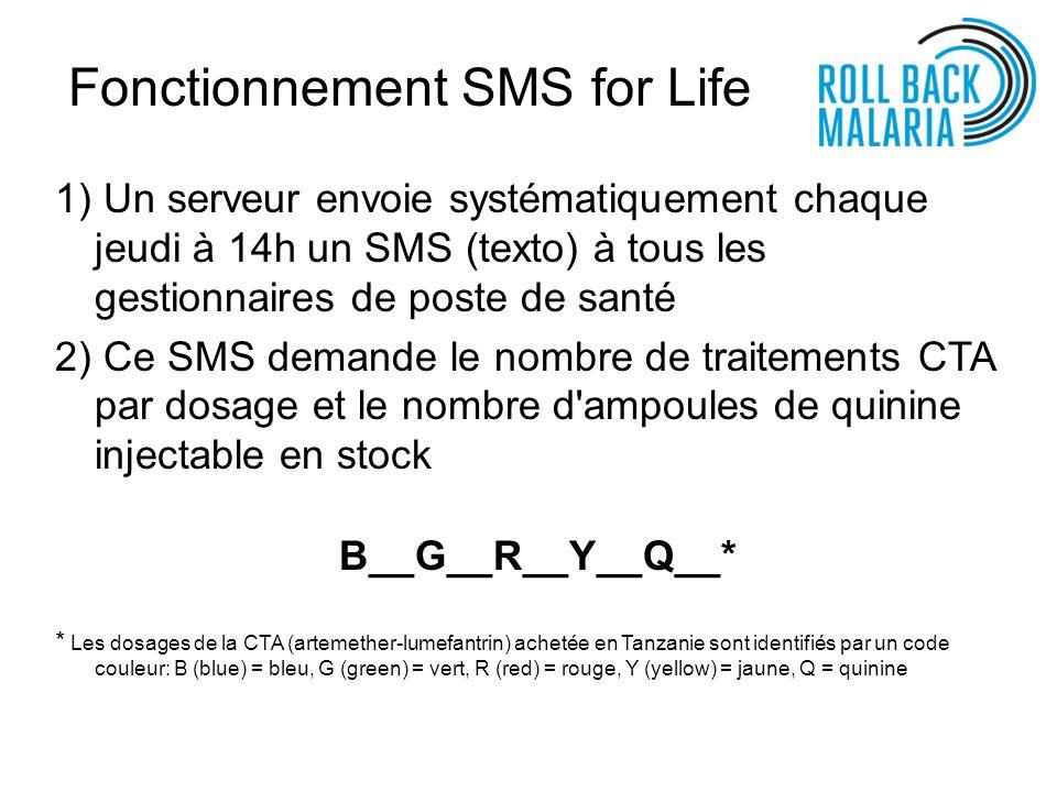 Fonctionnement SMS for Life 1) Un serveur envoie systématiquement chaque jeudi à 14h un SMS (texto) à tous les gestionnaires de poste de santé 2) Ce SMS demande le nombre de traitements CTA par dosage et le nombre d ampoules de quinine injectable en stock B__G__R__Y__Q__* * Les dosages de la CTA (artemether-lumefantrin) achetée en Tanzanie sont identifiés par un code couleur: B (blue) = bleu, G (green) = vert, R (red) = rouge, Y (yellow) = jaune, Q = quinine