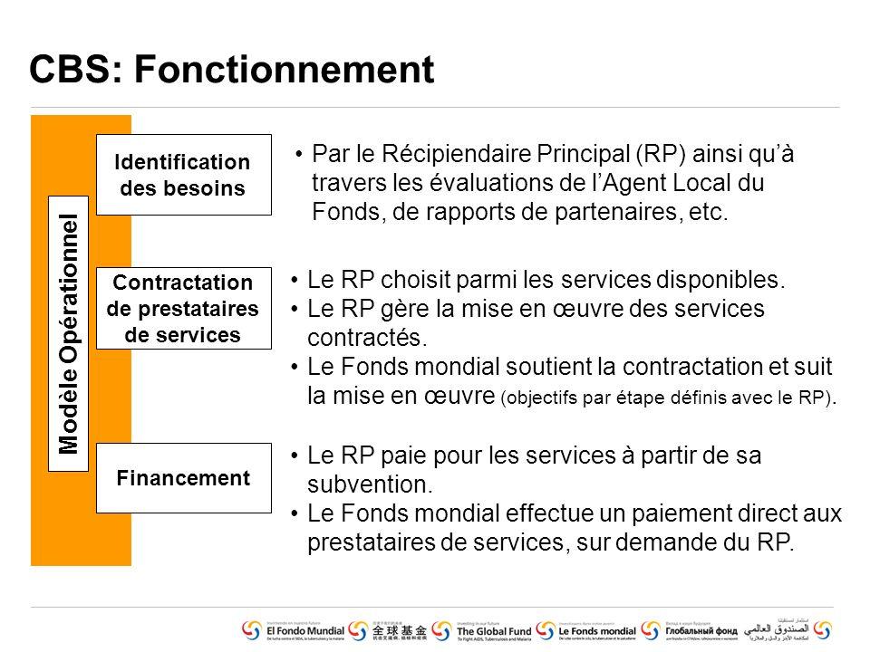 GLOBAL FUND CORE PRESENTATION SET © Voluntary Pooled Procurement (June 2010) CBS: Fonctionnement Financement Contractation de prestataires de services Le RP paie pour les services à partir de sa subvention.