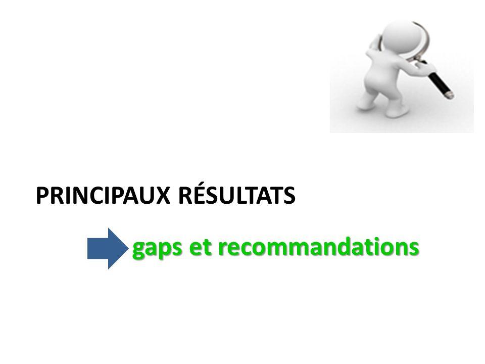 gaps et recommandations PRINCIPAUX RÉSULTATS gaps et recommandations
