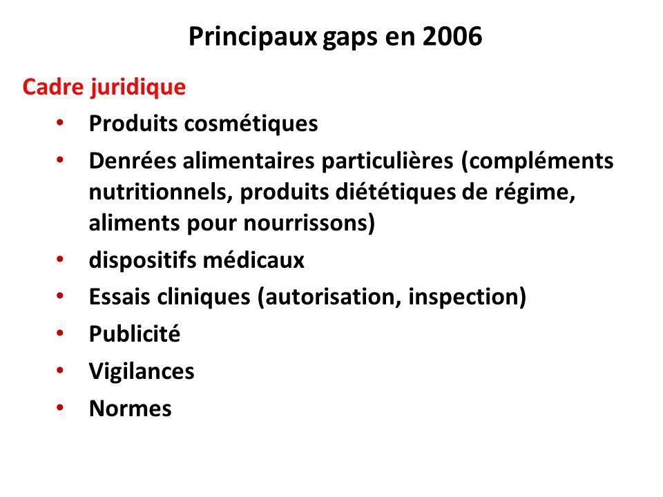 Principaux gaps en 2006 Cadre juridique Produits cosmétiques Denrées alimentaires particulières (compléments nutritionnels, produits diététiques de ré