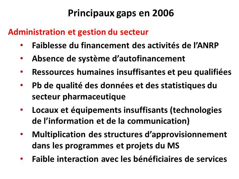 Principaux gaps en 2006 Administration et gestion du secteur Faiblesse du financement des activités de lANRP Absence de système dautofinancement Resso