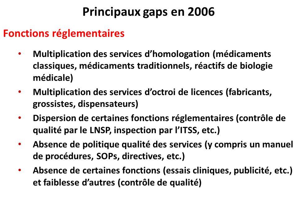 Principaux gaps en 2006 Fonctions réglementaires Multiplication des services dhomologation (médicaments classiques, médicaments traditionnels, réactif