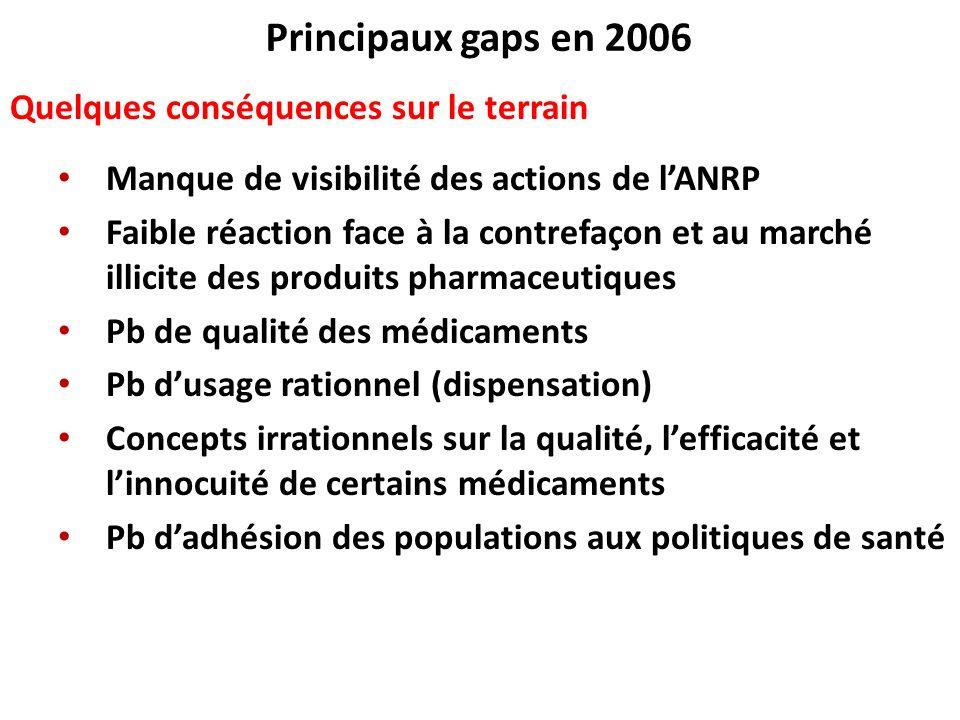 Principaux gaps en 2006 Quelques conséquences sur le terrain Manque de visibilité des actions de lANRP Faible réaction face à la contrefaçon et au mar