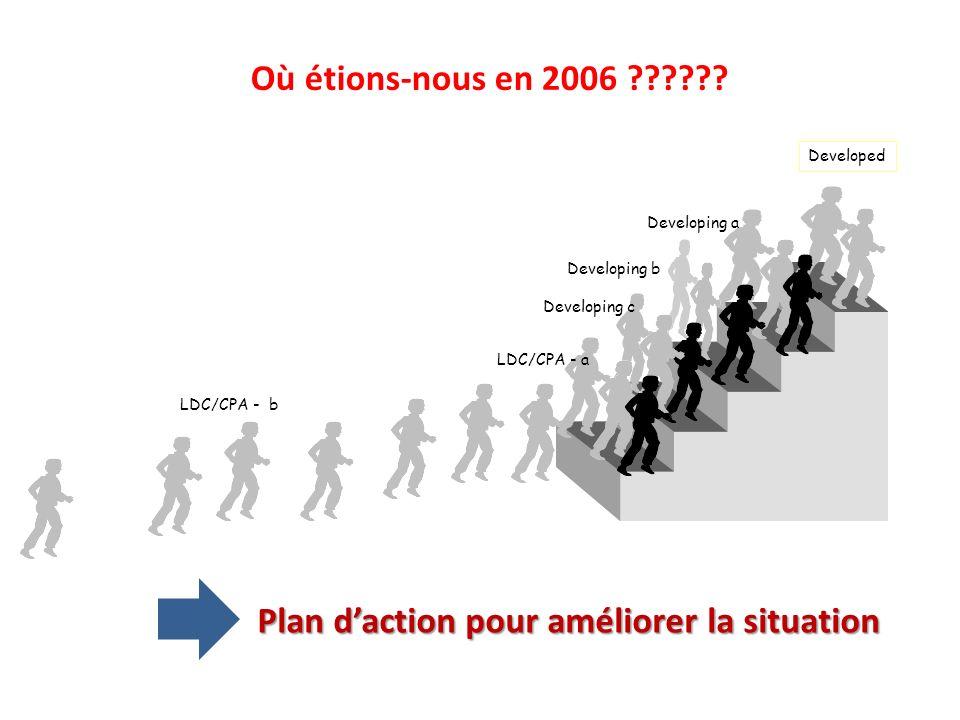 Où étions-nous en 2006 ?????? Developed Developing a Developing c Developing b LDC/CPA - a LDC/CPA - b Plan daction pour améliorer la situation