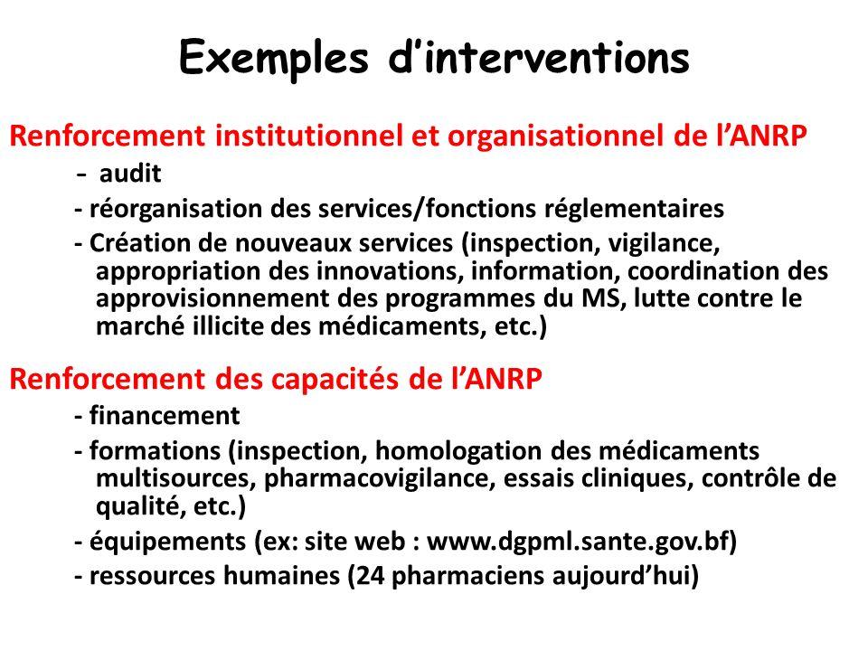 Exemples dinterventions Renforcement institutionnel et organisationnel de lANRP - audit - réorganisation des services/fonctions réglementaires - Créat
