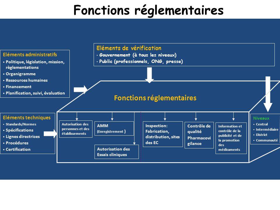 Regulation is an essential state function Eléments administratifs Politique, législation, mission, règlementations Organigramme Ressources humaines Fi