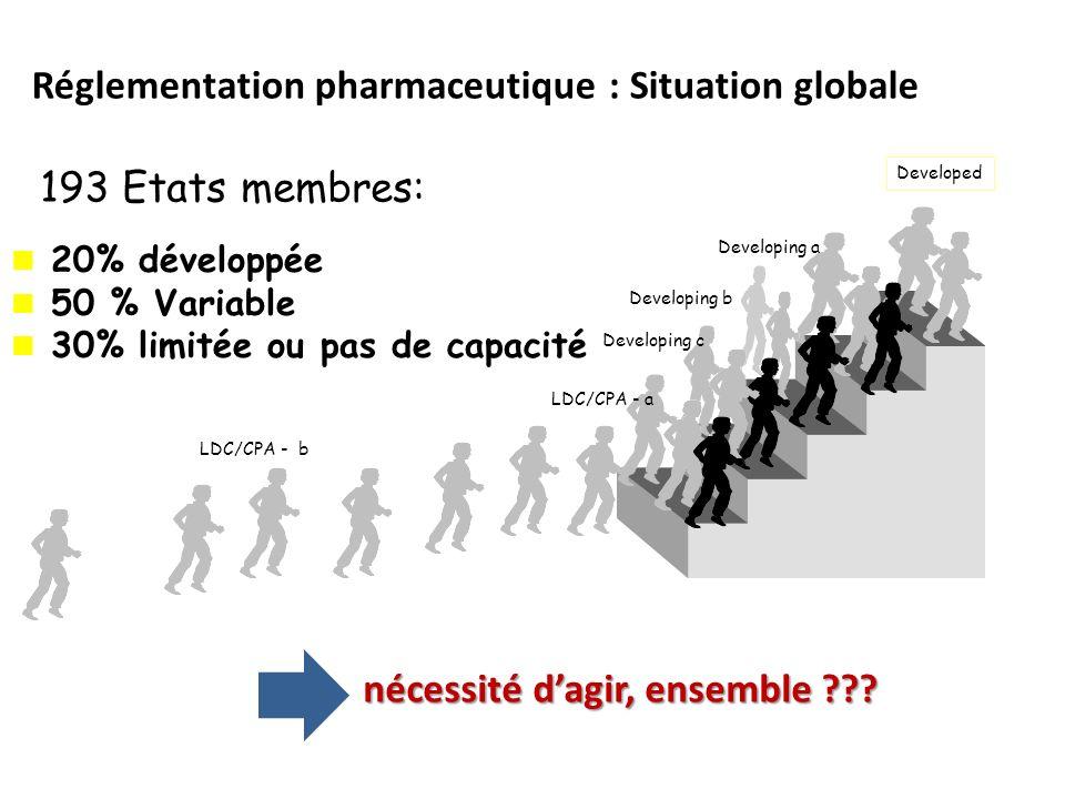 Réglementation pharmaceutique : Situation globale Developed Developing a Developing c Developing b LDC/CPA - a LDC/CPA - b 20% développée 50 % Variabl