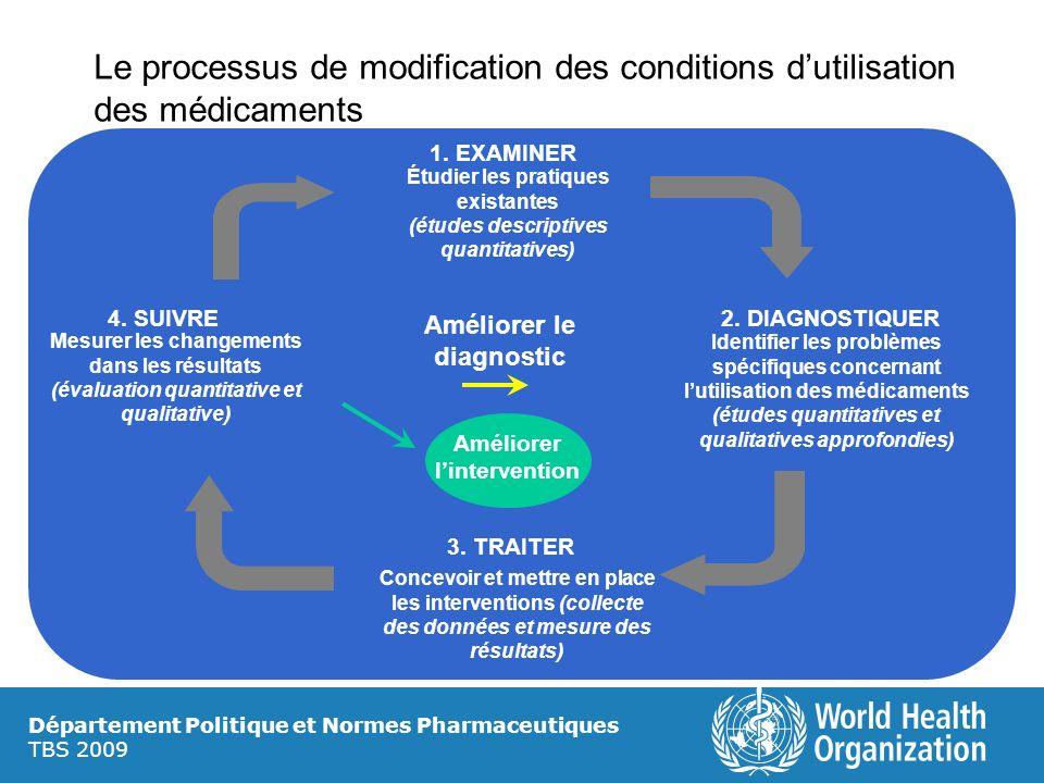 Département Politique et Normes Pharmaceutiques TBS 2009 Le processus de modification des conditions dutilisation des médicaments 1. EXAMINER Étudier