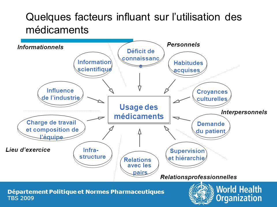 Département Politique et Normes Pharmaceutiques TBS 2009 Quelques facteurs influant sur lutilisation des médicaments Usage des médicaments Croyances c