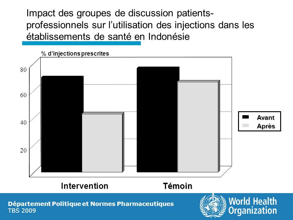 Département Politique et Normes Pharmaceutiques TBS 2009 Impact des groupes de discussion patients- professionnels sur lutilisation des injections dan