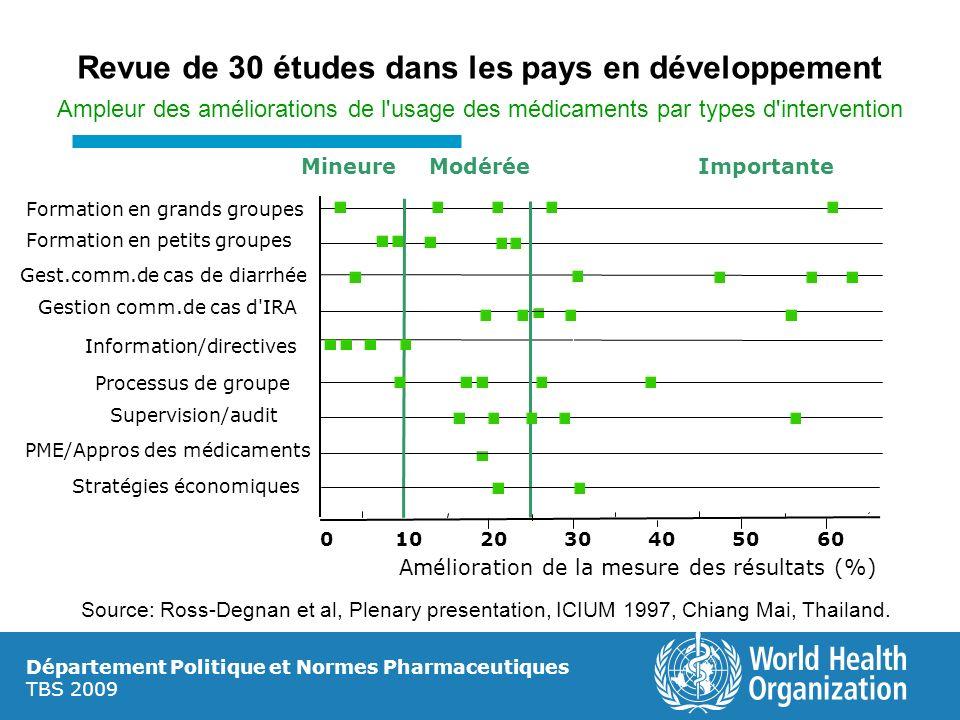 Département Politique et Normes Pharmaceutiques TBS 2009 Revue de 30 études dans les pays en développement Ampleur des améliorations de l'usage des mé