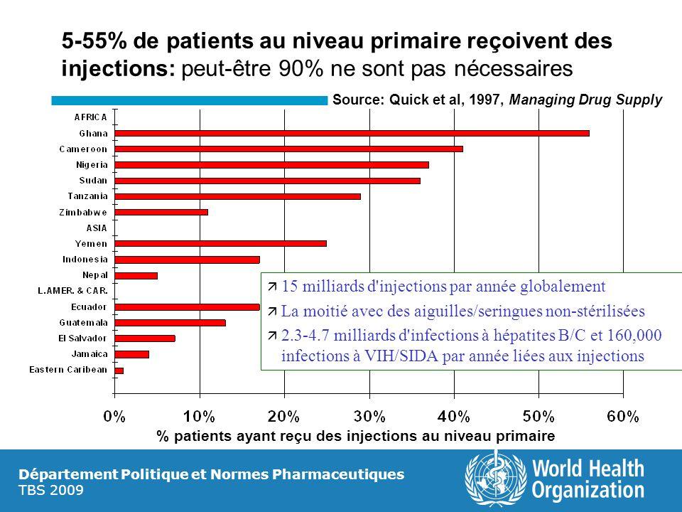 Département Politique et Normes Pharmaceutiques TBS 2009 5-55% de patients au niveau primaire reçoivent des injections: peut-être 90% ne sont pas néce