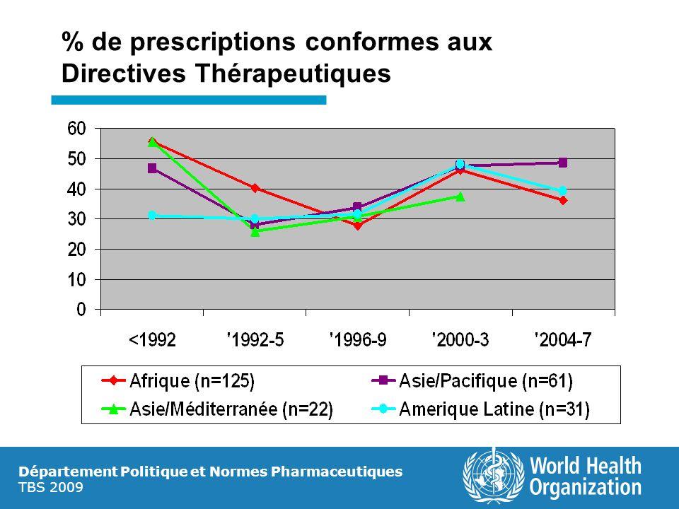Département Politique et Normes Pharmaceutiques TBS 2009 % de prescriptions conformes aux Directives Thérapeutiques