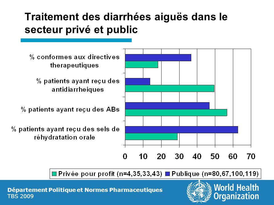 Département Politique et Normes Pharmaceutiques TBS 2009 Traitement des diarrhées aiguës dans le secteur privé et public
