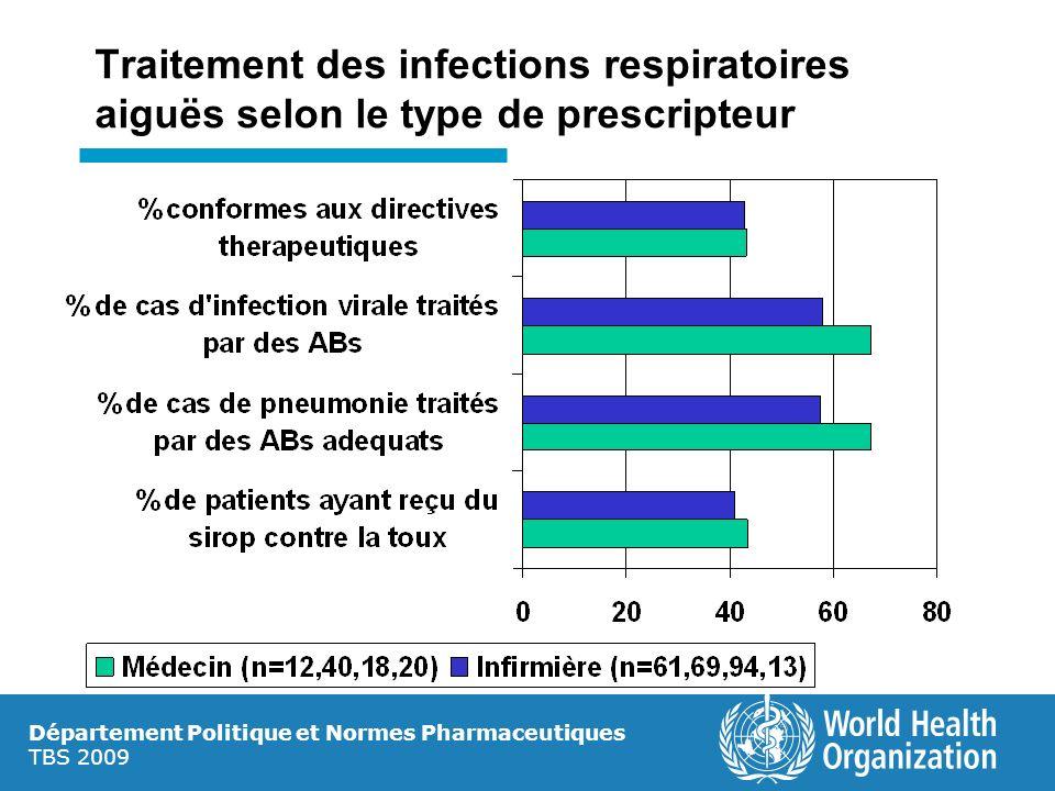 Département Politique et Normes Pharmaceutiques TBS 2009 Traitement des infections respiratoires aiguës selon le type de prescripteur