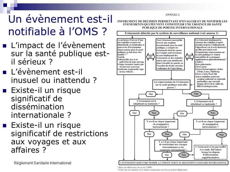 Règlement Sanitaire International 8 Un évènement est-il notifiable à lOMS ? Limpact de lévènement sur la santé publique est- il sérieux ? Lévènement e