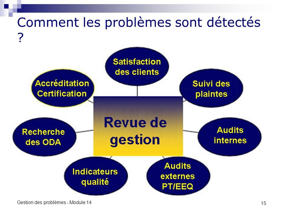15 Gestion des problèmes - Module 14 Comment les problèmes sont détectés ?