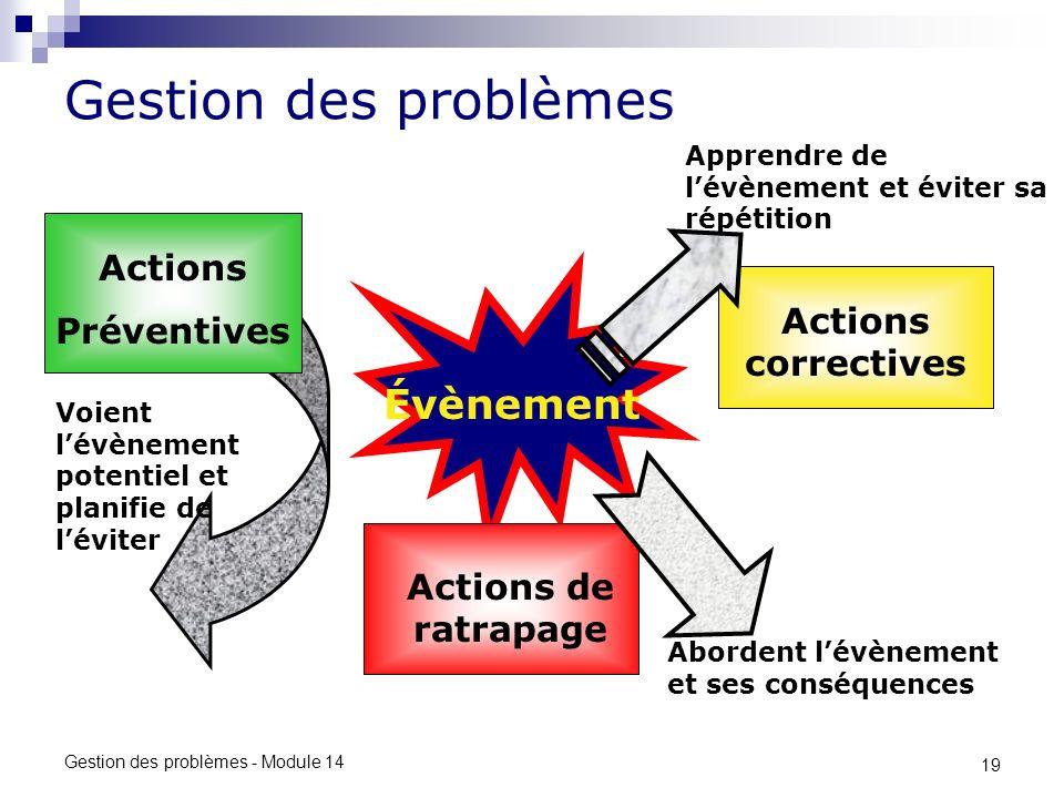 19 Gestion des problèmes - Module 14 Gestion des problèmes Évènement Voient lévènement potentiel et planifie de léviter Actions Préventives Abordent lévènement et ses conséquences Actions de ratrapage Actions correctives Apprendre de lévènement et éviter sa répétition