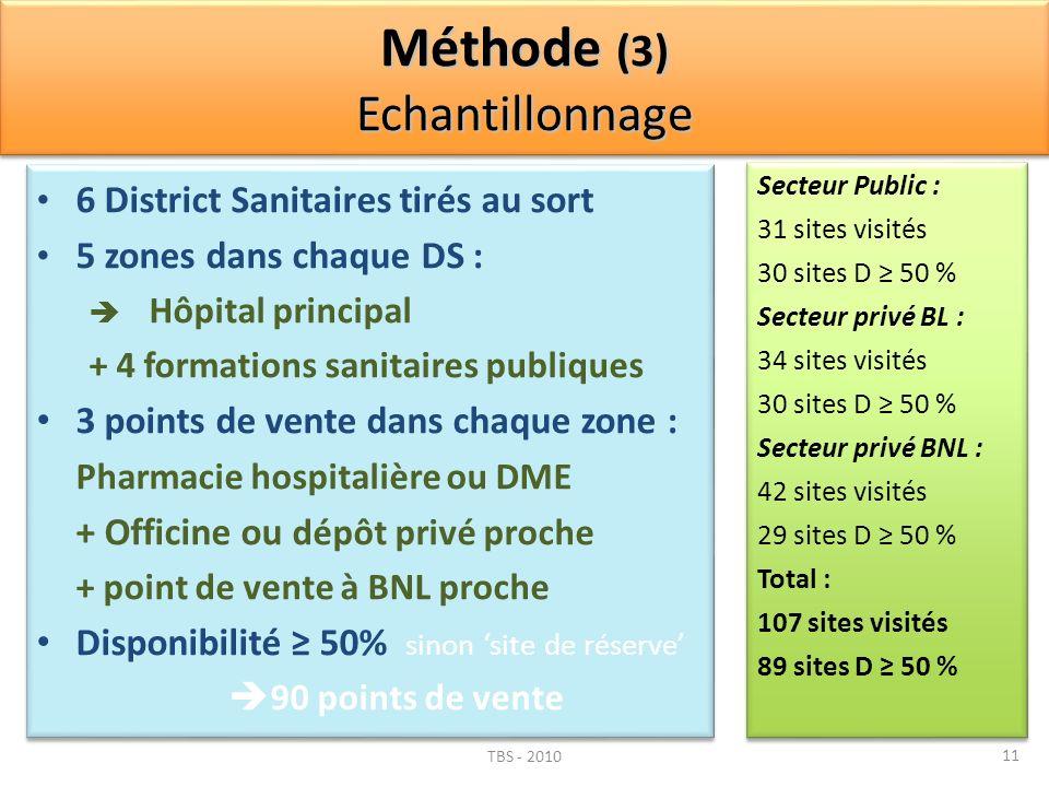 Méthode (3) Echantillonnage 6 District Sanitaires tirés au sort 5 zones dans chaque DS : Hôpital principal + 4 formations sanitaires publiques 3 point