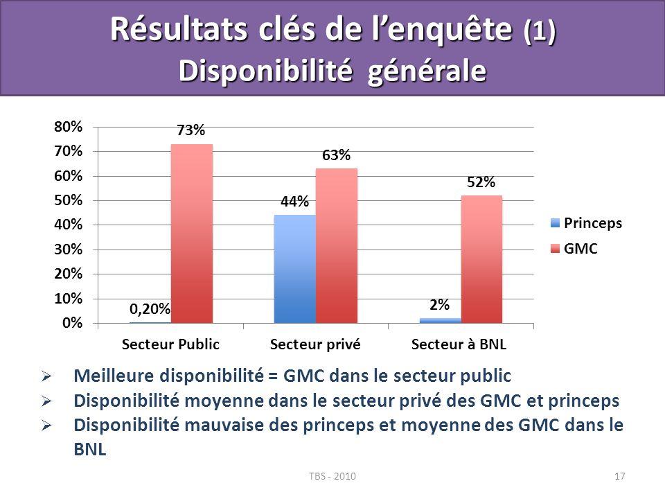 Résultats clés de lenquête (1) Disponibilité générale TBS - 201017 Meilleure disponibilité = GMC dans le secteur public Disponibilité moyenne dans le
