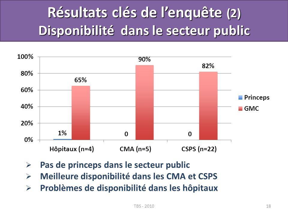TBS - 201018 Pas de princeps dans le secteur public Meilleure disponibilité dans les CMA et CSPS Problèmes de disponibilité dans les hôpitaux Résultat