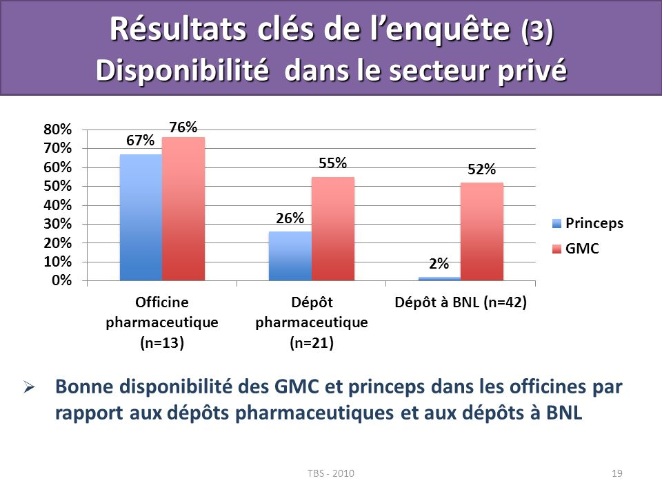 TBS - 201019 Bonne disponibilité des GMC et princeps dans les officines par rapport aux dépôts pharmaceutiques et aux dépôts à BNL Résultats clés de l