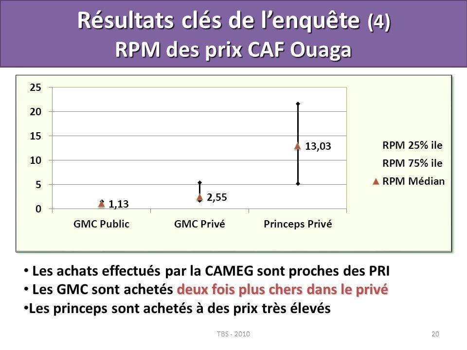 TBS - 201020 Résultats clés de lenquête (4) RPM des prix CAF Ouaga Les achats effectués par la CAMEG sont proches des PRI deux fois plus chers dans le
