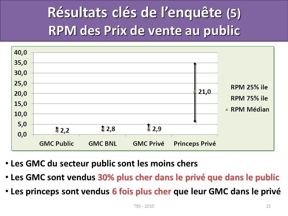 TBS - 201021 Résultats clés de lenquête (5) RPM des Prix de vente au public Les GMC du secteur public sont les moins chers 30% plus cher dans le privé