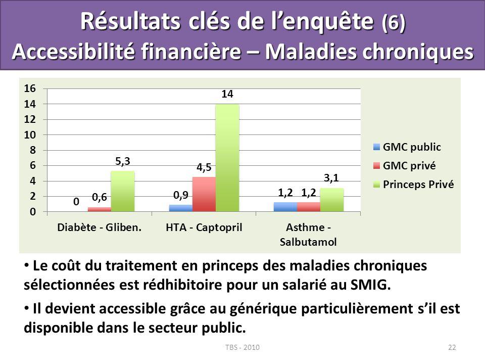 TBS - 201022 Résultats clés de lenquête (6) Accessibilité financière – Maladies chroniques Le coût du traitement en princeps des maladies chroniques s