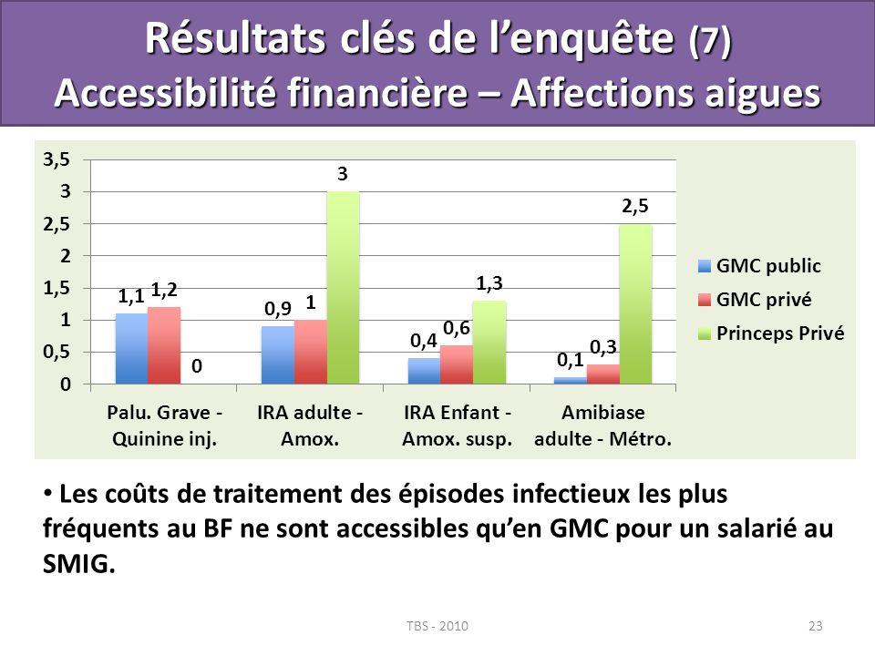 TBS - 201023 Résultats clés de lenquête (7) Accessibilité financière – Affections aigues Les coûts de traitement des épisodes infectieux les plus fréq
