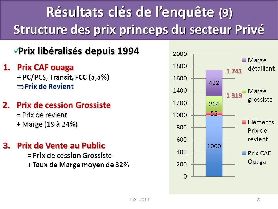 TBS - 201025 Résultats clés de lenquête (9) Structure des prix princeps du secteur Privé Prix libéralisés depuis 1994 Prix libéralisés depuis 1994 3.P