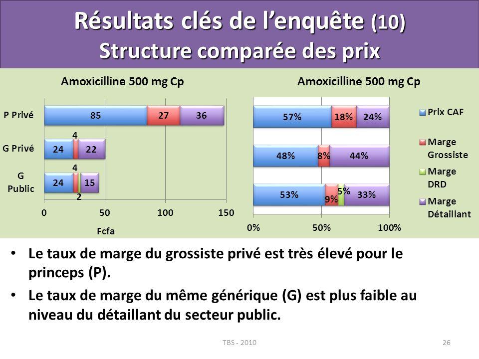 Le taux de marge du grossiste privé est très élevé pour le princeps (P). Le taux de marge du même générique (G) est plus faible au niveau du détaillan