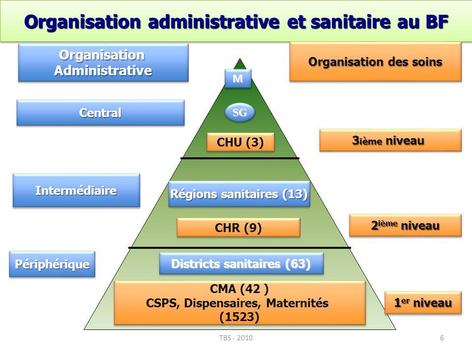 6 PériphériquePériphérique IntermédiaireIntermédiaire CentralCentral Districts sanitaires (63) Régions sanitaires (13) SGSG Organisation administrativ
