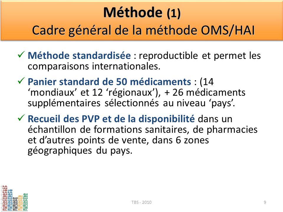 Méthode (1) Cadre général de la méthode OMS/HAI Méthode standardisée : reproductible et permet les comparaisons internationales. Panier standard de 50