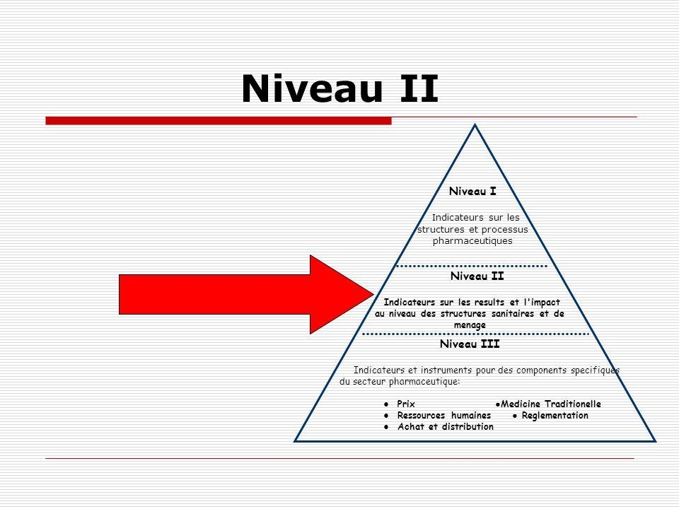 Niveau II Niveau I Indicateurs sur les structures et processus pharmaceutiques Niveau II Indicateurs sur les results et l'impact au niveau des structu