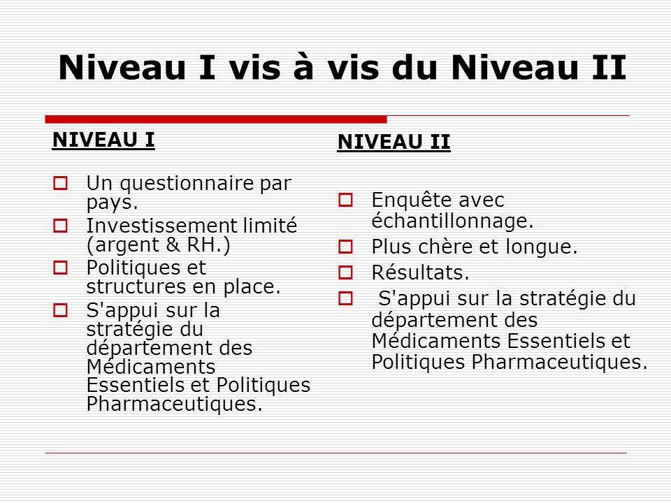 Niveau I vis à vis du Niveau II NIVEAU I Un questionnaire par pays. Investissement limité (argent & RH.) Politiques et structures en place. S'appui su