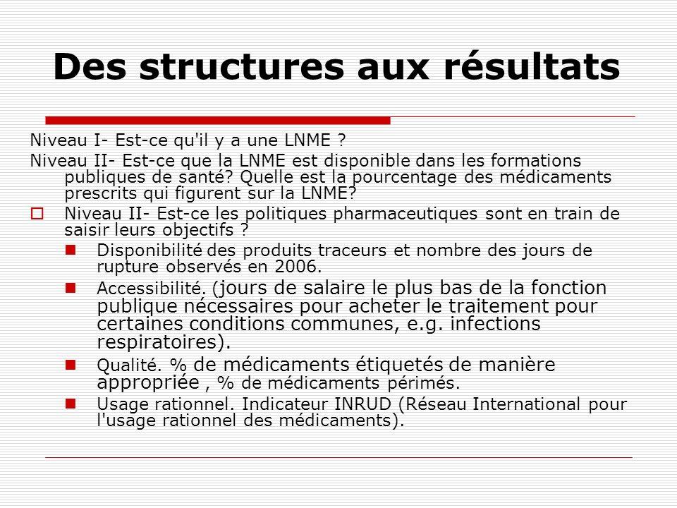 Des structures aux résultats Niveau I- Est-ce qu'il y a une LNME ? Niveau II- Est-ce que la LNME est disponible dans les formations publiques de santé