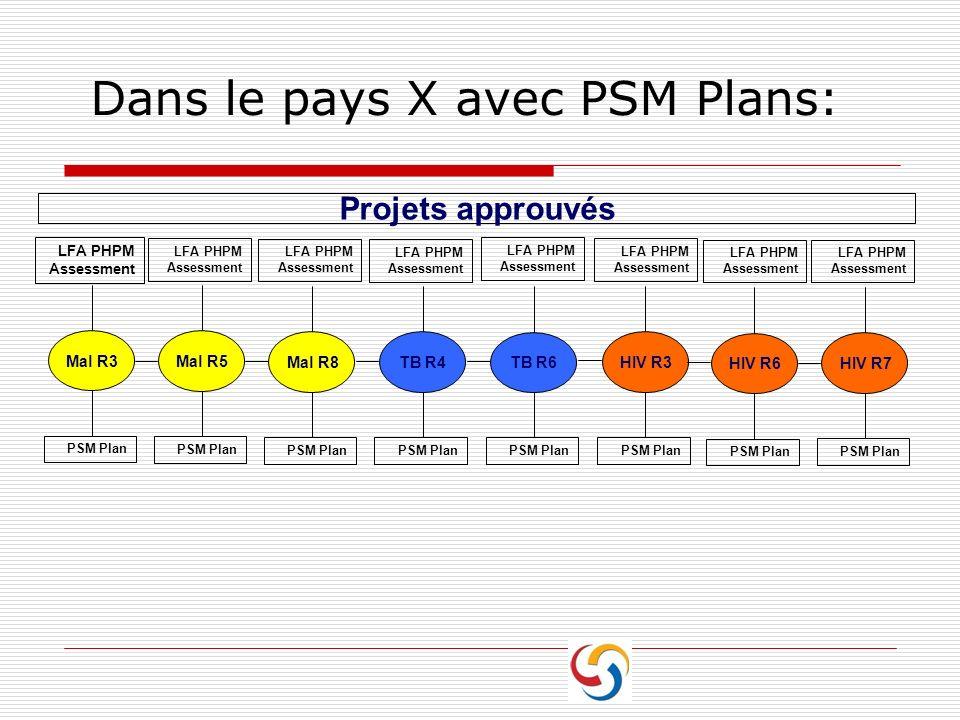 Dans le pays X avec PSM Plans: Mal R8 PSM Plan LFA PHPM Assessment TB R4 PSM Plan LFA PHPM Assessment TB R6 PSM Plan HIV R3 PSM Plan Projets approuvés