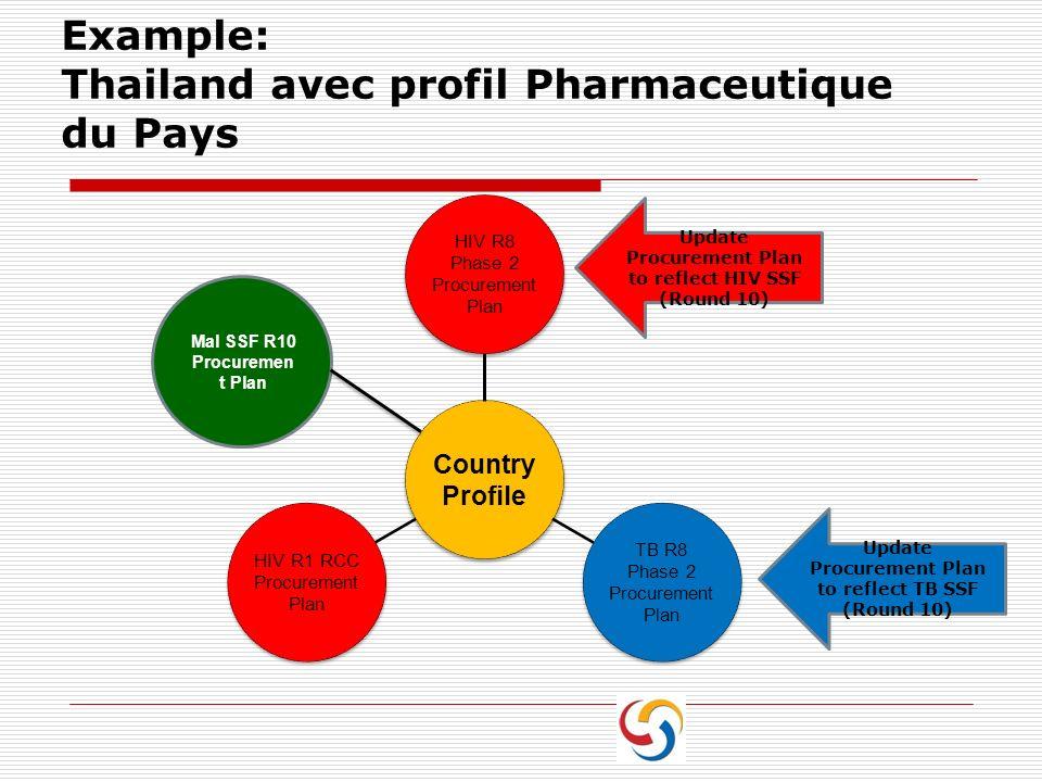 Example: Thailand avec profil Pharmaceutique du Pays Country Profile HIV R8 Phase 2 Procurement Plan TB R8 Phase 2 Procurement Plan HIV R1 RCC Procure