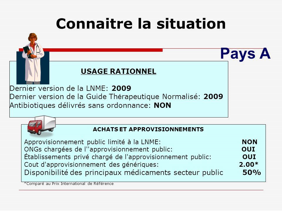 Connaitre la situation Pays A USAGE RATIONNEL Dernier version de la LNME: 2009 Dernier version de la Guide Th é rapeutique Normalisé: 2009 Antibiotiqu