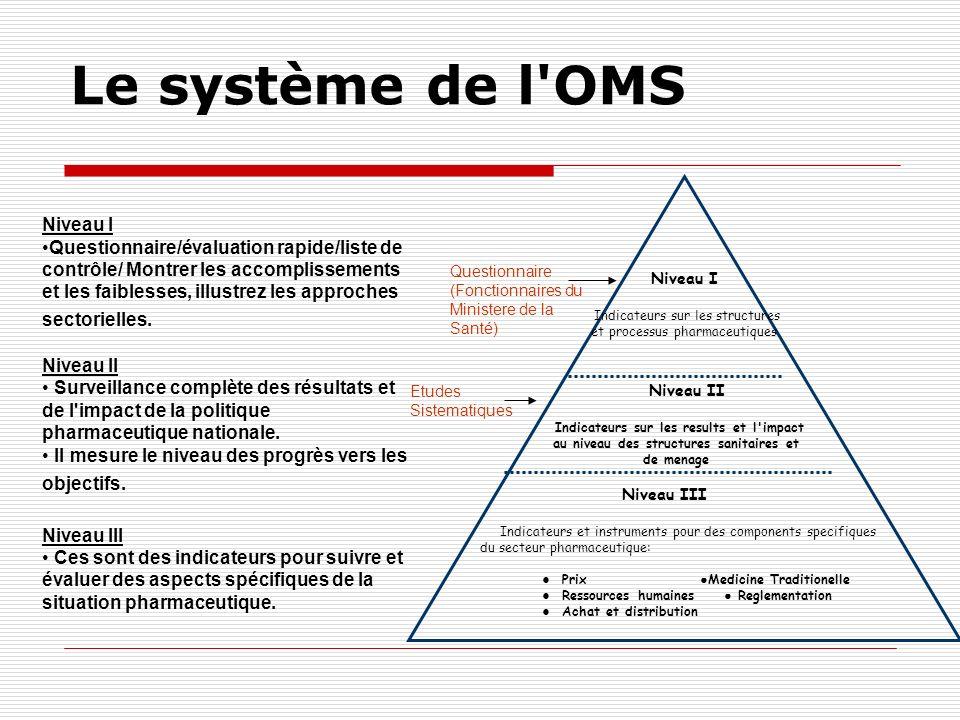 Le système de l'OMS Niveau III Indicateurs et instruments pour des components specifiques du secteur pharmaceutique: Prix Medicine Traditionelle Resso