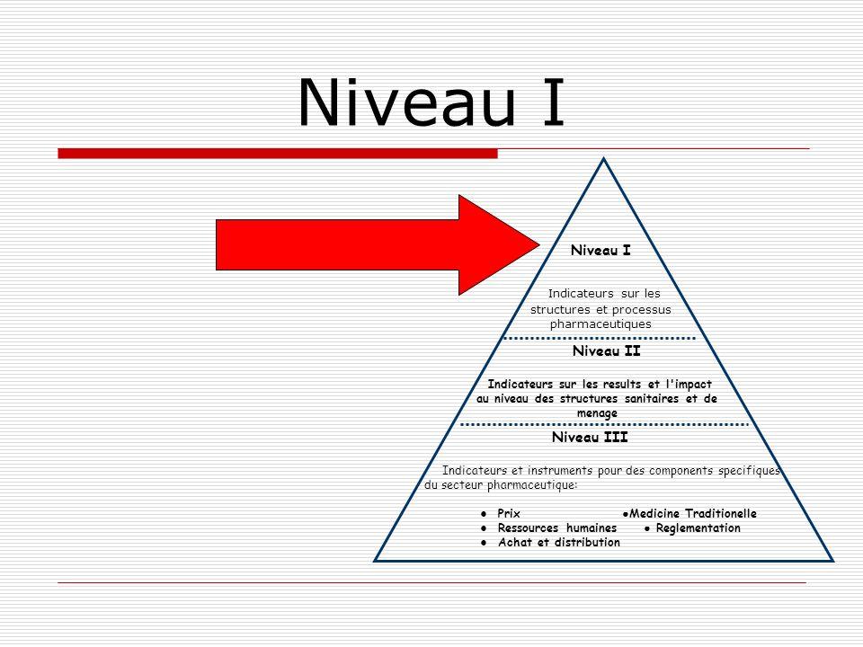 Niveau I Indicateurs sur les structures et processus pharmaceutiques Niveau II Indicateurs sur les results et l'impact au niveau des structures sanita