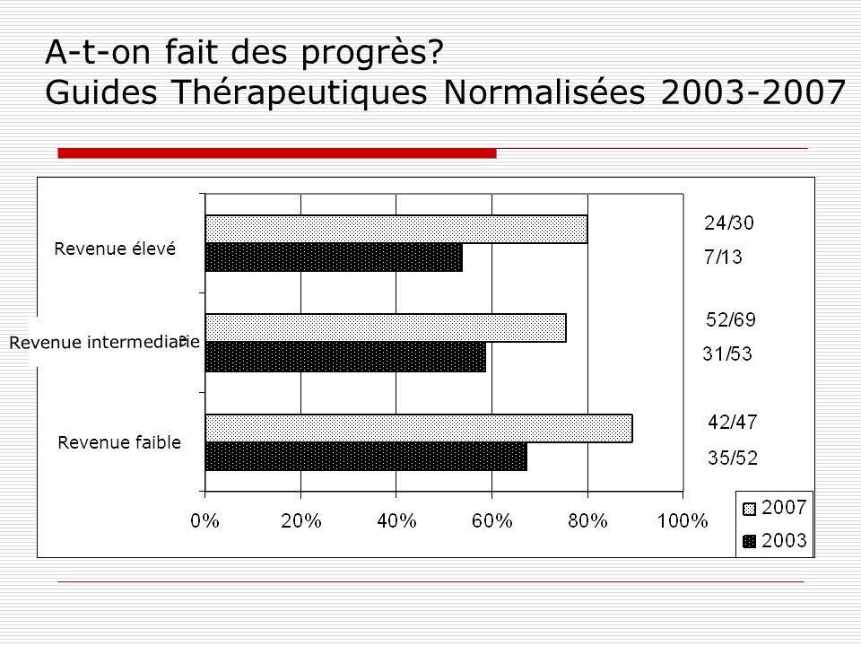 A-t-on fait des progrès? Guides Thérapeutiques Normalisées 2003-2007 Revenue faible Revenue intermediarie Revenue élevé
