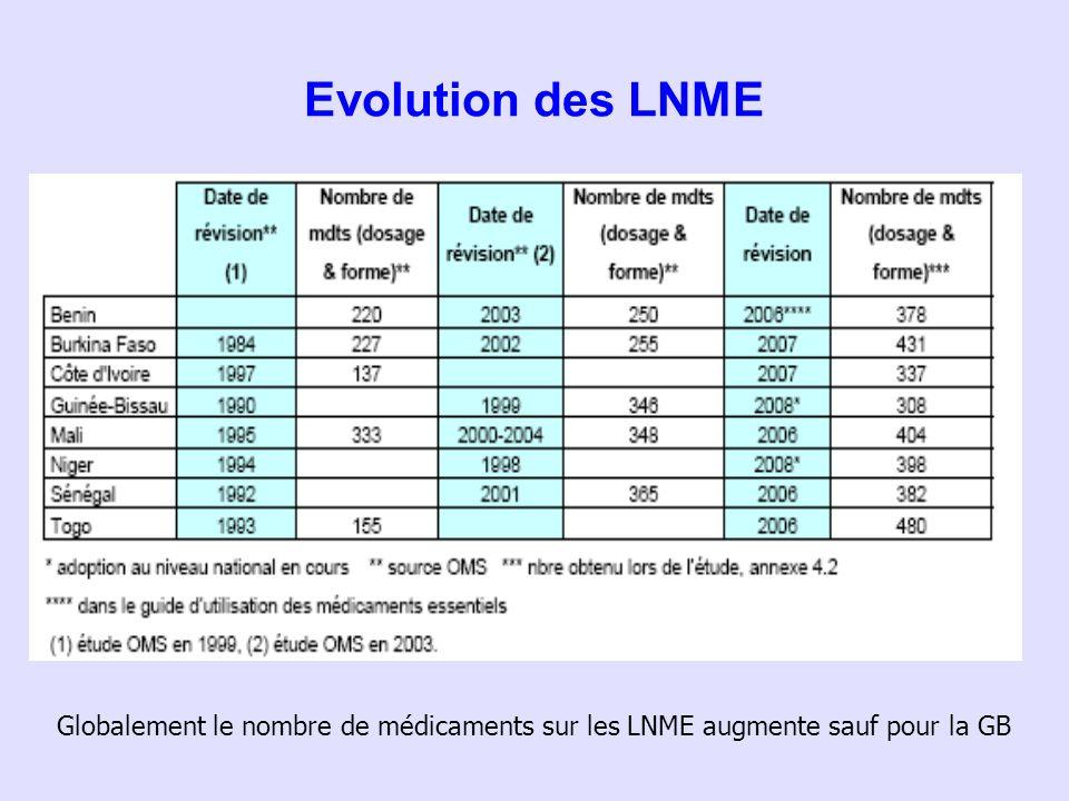 Evolution des LNME Globalement le nombre de médicaments sur les LNME augmente sauf pour la GB